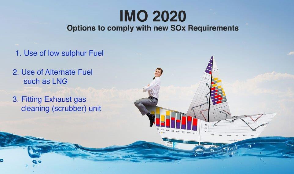 IMO-2020-options